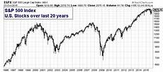 Stock Market Chart Last 10 Years Is It Time To Reduce Your Stock Market Exposure Page 2