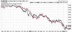 Cad Value Chart Canadian Dollar Forecast Downside Ahead For Cad To Usd
