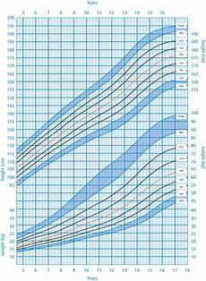 Pediatric Growth Chart Boy 5 Best Images Of Pediatric Growth Chart Child Pediatric