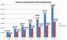 Amazon Sales Growth Chart Viet Nam Supply Chain