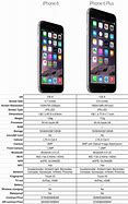 Image result for Ipone 6 vs iPhone 1 2 Size