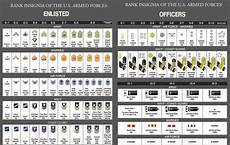 Army Officer Chart Military Rank Chart Army Google Search Military