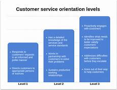 Strong Customer Service Orientation What Does It Mean And Take To Be Customer Service Oriented