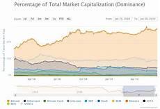 Bitcoin Dominance Chart Bitcoin Dominance Expected To Grow To 70 Crypto Analyst