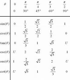 Function Values Of Special Angles Chart Values Of Trigonometric Functions For Special Angles