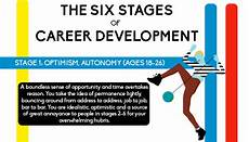 Stages Of Career Development The 6 Stages Of Career Development Infographic Aol