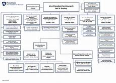 Penn State Org Chart Office Of The Vice President Organizational Chart Vice