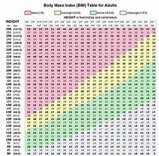 Proper Bmi Chart Best Bmi Chart Templates For Men Amp Women Every Last