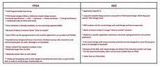 Asic And Fpga Design Notes Fpga Vs Asic A Few Key Differences Allthingsvlsi