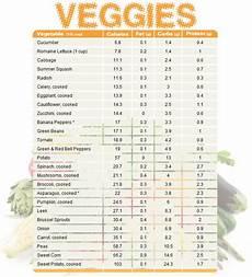 Vegetable Macro Chart Pin On Macros Cheat Sheet