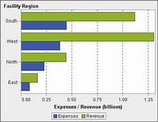 Sas Horizontal Bar Chart Graphs Charts And Plots Sas R Visual Analytics 6 3