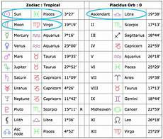 Zodiac Sign Birth Chart How To Read Your Birth Chart Amp All Its Aspects Birth