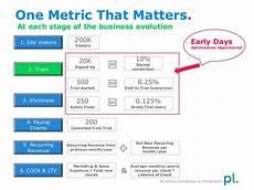Saas Metrics Killer Saas Metrics The Impact Of Churn Customer Success