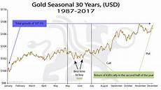 Gold Seasonal Chart 30 Years Gold Seasonal 30 Years Usd Chart Of The Week Bmg