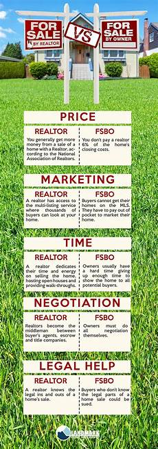 How To Sell Commercial Real Estate By Owner For Sale By Owner Vs Realtor Www Myfsbocoach Com