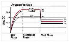 12v Agm Battery Voltage Chart Selecting A Battery Charger For A Boat West Marine