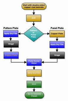 Processing Flow Chart The Two Processing Methods Used To Produce A Double Sided