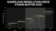 1080 Ti Comparison Chart Nvidia Gtx 1080 Ti Review Nvidia Gtx 1080 Ti Frame