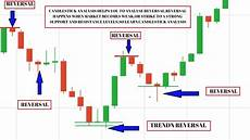 How To Understand Candlestick Chart Trading The 1 Minute Candlestick Binary Options Strategy