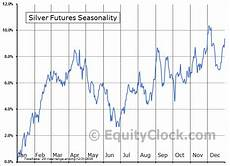 Silver Seasonality Chart Silver Futures Si Seasonal Chart Equity Clock