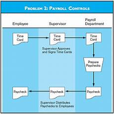 Payroll Flowchart Process Payroll Controls Refer To The Flowchart For Problem 2