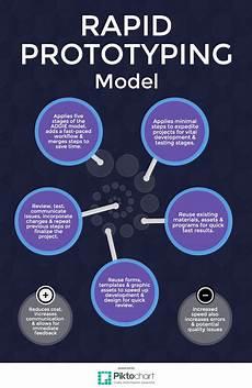 Instructional Design Models Instructional Design Posters Models Of Id On Behance