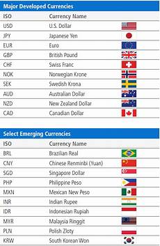 Global Currency Chart Understanding Currencies Pimco