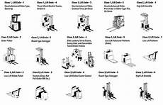 Forklift Classification Chart Different Types Of Forklifts