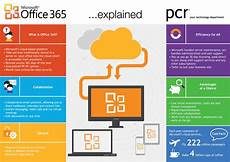 Microsoft Office 365 Microsoft Office 365 Dacom Services