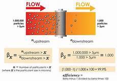 Beta Chart Understanding Filter Beta Ratios