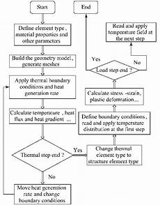 Induction Chart Flow Chart Of Fem Analysis For Moving Induction Heating Of