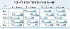 Baby Temperature Chart Fever Baby Fever Temperature Chart Normal Body Temperature