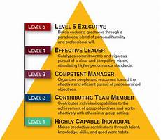 Level 5 Leadership Good To Great Level 5 Leadership The Name On The Front