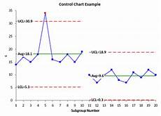 Statistical Process Control Charts Excel Add In Control Charts In Excel