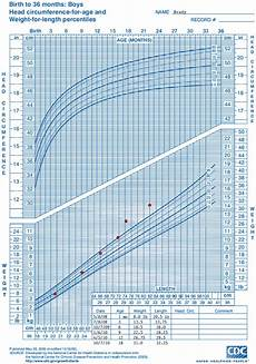 Baby Boy Growth Chart After Birth Who Growth Chart Training Case Examples Cdc Weight For