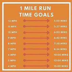 Mile Run Chart Speed Time Chart For 1 Mile Benchmark Orangetheory