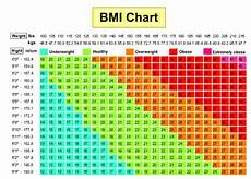 Healthy Weight Chart Are You Obese Overweight Use This Bmi Calculator Chart