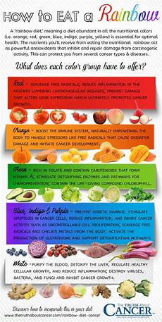 Rainbow Diet Food Chart How Eating A Rainbow Diet Helps Prevent Cancer