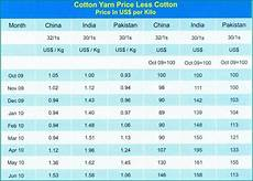 Cotton Yarn Price Chart India Cotton Yarn Prices Cotton Prices And Apparel Industry Hike