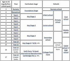 School Years And Ages Chart School Years In Britain Durham School Independent Day