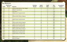 5e Backgrounds Chart Warlock Class Features Wiki Dungeons Amp Dragons D Amp D Amino