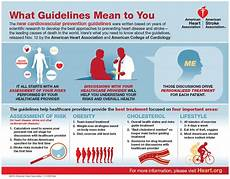 Heart Health Chart What Guidelines Mean To You Infographic American Heart