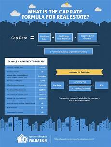 Calculate Cap Rate What Is A Cap Rate Apartment Property Valuation