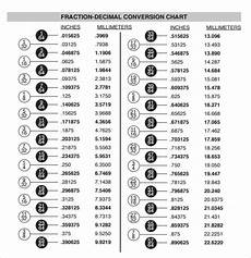 Millimeter To Decimal Chart Free 11 Sample Decimal Conversion Chart Templates In Pdf