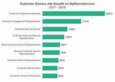 No Customer Service Jobs When It Comes To Customer Service Jobs A Nifty Title Can