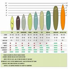 Surfboard Size Chart You Re Riding The Wrong Surfboard Choosing The Right