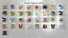 Mhw Weakness Chart Image Result For Mhw Monster Chart Mhw In 2019 Monster