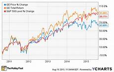 Ge Chart 2 Low Risk Stocks For Dividend Investors The Motley Fool