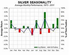 Silver Seasonality Chart Silver Price Correction Over Seasonally Strong September