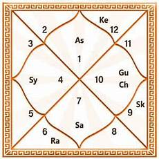 Bhava Chart Calculator Astrosage Kundli Create Free Online Kundali By Date Of Birth And Time